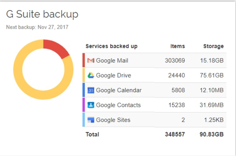 g suite backup dashboard